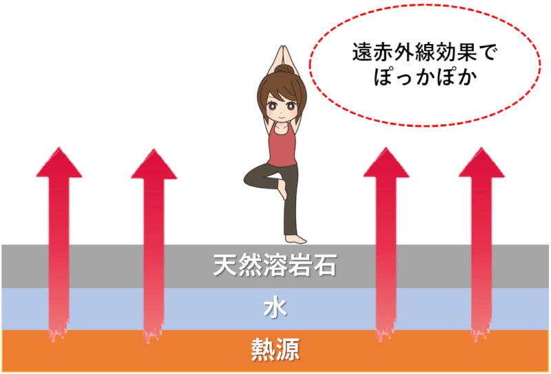 天然溶岩石ホットヨガの原理